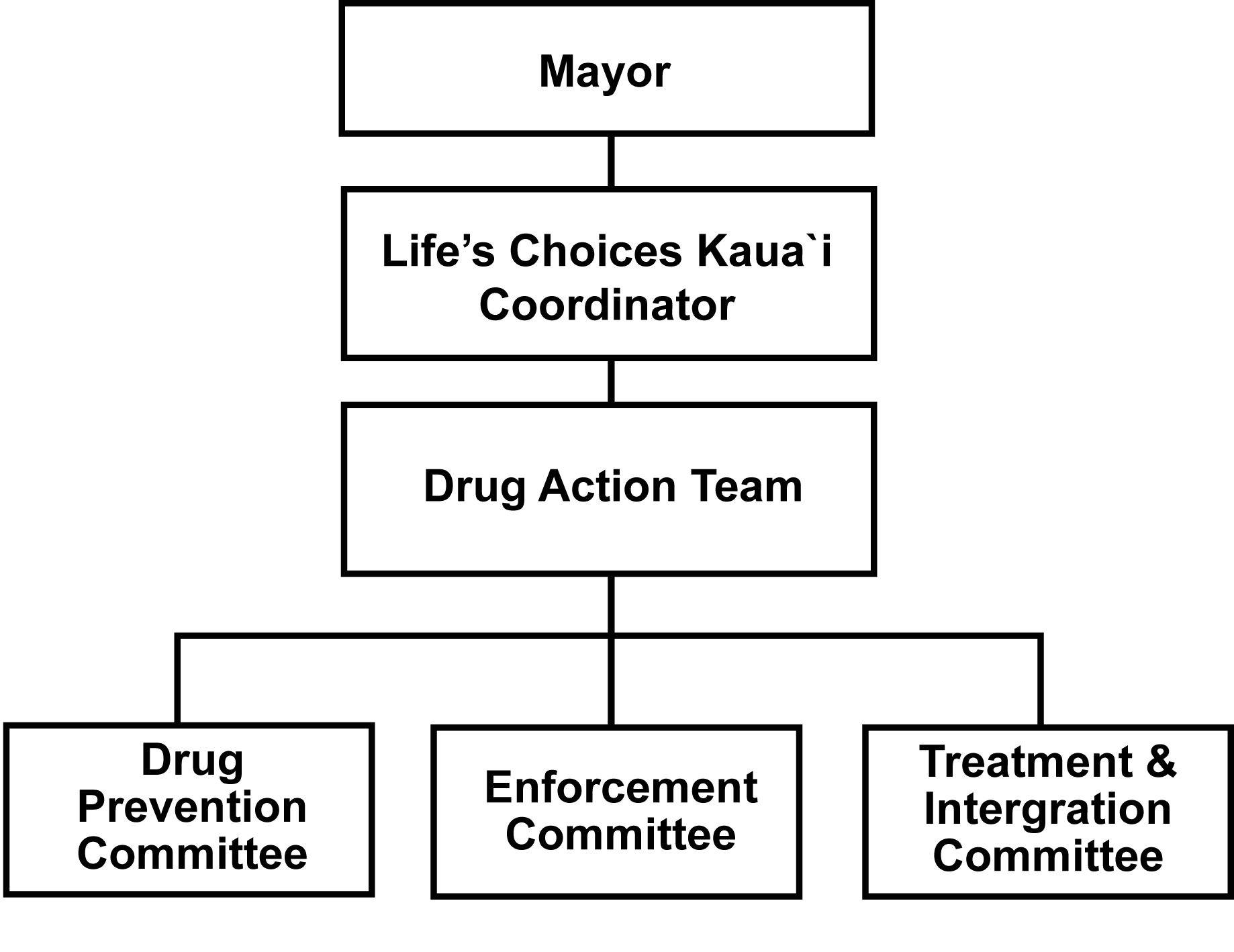 Mayor's Advisory Committee organizational tree